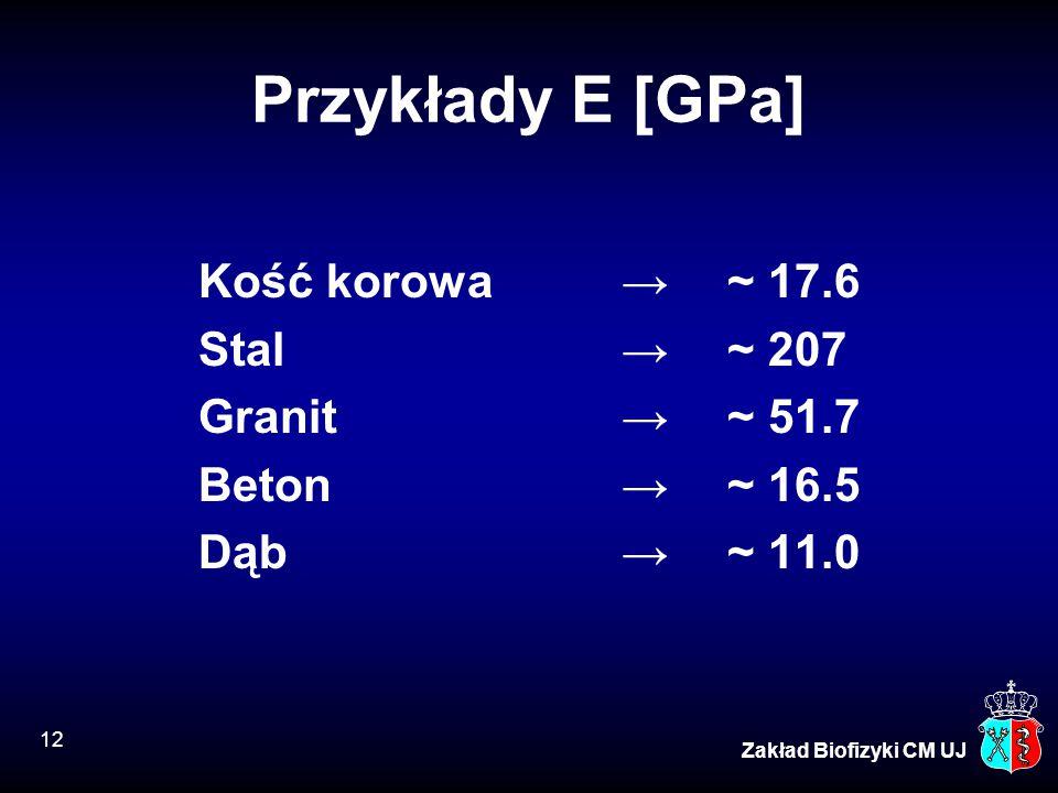 Przykłady E [GPa] Kość korowa → ~ 17.6 Stal → ~ 207 Granit → ~ 51.7